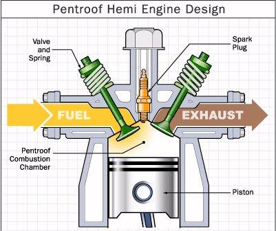 2005 durango hemi engine diagram carburetor efficiency - the automotive ezine regular vs hemi engine diagram